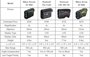 Archery Rangefinder Comparison